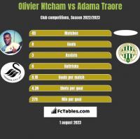 Olivier Ntcham vs Adama Traore h2h player stats