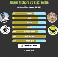 Olivier Ntcham vs Alex Gorrin h2h player stats