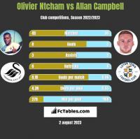 Olivier Ntcham vs Allan Campbell h2h player stats