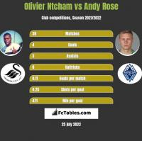 Olivier Ntcham vs Andy Rose h2h player stats
