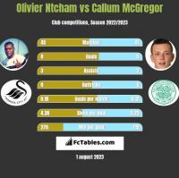 Olivier Ntcham vs Callum McGregor h2h player stats