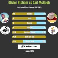 Olivier Ntcham vs Carl McHugh h2h player stats