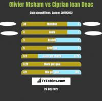 Olivier Ntcham vs Ciprian Ioan Deac h2h player stats