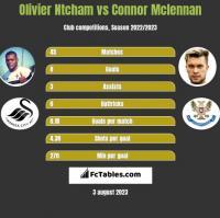 Olivier Ntcham vs Connor Mclennan h2h player stats