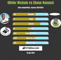 Olivier Ntcham vs Eboue Kouassi h2h player stats