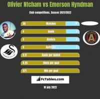 Olivier Ntcham vs Emerson Hyndman h2h player stats