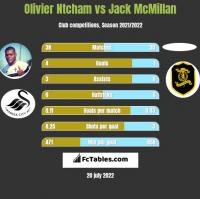 Olivier Ntcham vs Jack McMillan h2h player stats