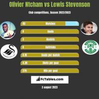 Olivier Ntcham vs Lewis Stevenson h2h player stats