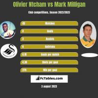 Olivier Ntcham vs Mark Milligan h2h player stats