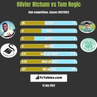 Olivier Ntcham vs Tom Rogic h2h player stats