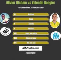 Olivier Ntcham vs Valentin Rongier h2h player stats