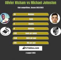 Olivier Ntcham vs Michael Johnston h2h player stats