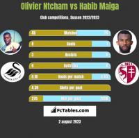 Olivier Ntcham vs Habib Maiga h2h player stats