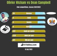 Olivier Ntcham vs Dean Campbell h2h player stats