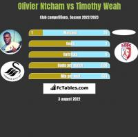 Olivier Ntcham vs Timothy Weah h2h player stats
