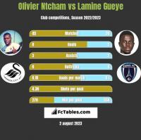 Olivier Ntcham vs Lamine Gueye h2h player stats