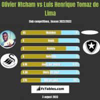 Olivier Ntcham vs Luis Henrique Tomaz de Lima h2h player stats