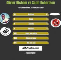 Olivier Ntcham vs Scott Robertson h2h player stats