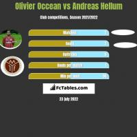Olivier Occean vs Andreas Hellum h2h player stats