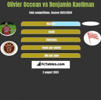 Olivier Occean vs Benjamin Kaellman h2h player stats