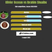 Olivier Occean vs Ibrahim Shuaibu h2h player stats