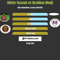 Olivier Occean vs Ibrahima Wadji h2h player stats