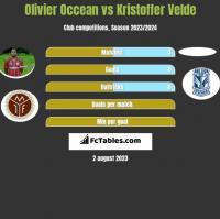 Olivier Occean vs Kristoffer Velde h2h player stats