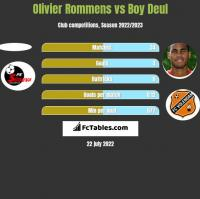 Olivier Rommens vs Boy Deul h2h player stats