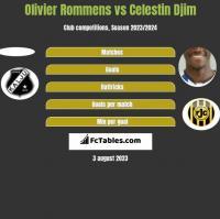 Olivier Rommens vs Celestin Djim h2h player stats