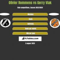 Olivier Rommens vs Gerry Vlak h2h player stats