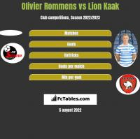 Olivier Rommens vs Lion Kaak h2h player stats