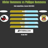 Olivier Rommens vs Philippe Rommens h2h player stats