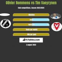 Olivier Rommens vs Tim Vaeyrynen h2h player stats