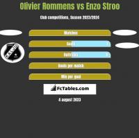 Olivier Rommens vs Enzo Stroo h2h player stats