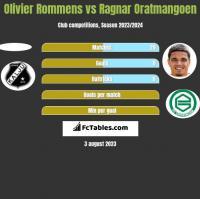 Olivier Rommens vs Ragnar Oratmangoen h2h player stats