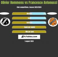 Olivier Rommens vs Francesco Antonucci h2h player stats
