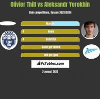 Olivier Thill vs Aleksandr Yerokhin h2h player stats