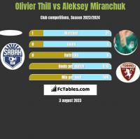 Olivier Thill vs Aleksey Miranchuk h2h player stats