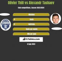Olivier Thill vs Alexandr Tashaev h2h player stats