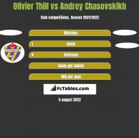 Olivier Thill vs Andrey Chasovskikh h2h player stats
