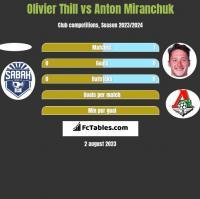 Olivier Thill vs Anton Miranchuk h2h player stats