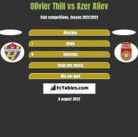 Olivier Thill vs Azer Aliev h2h player stats