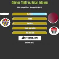 Olivier Thill vs Brian Idowu h2h player stats