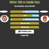 Olivier Thill vs Catalin Carp h2h player stats