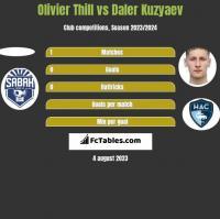 Olivier Thill vs Daler Kuzyaev h2h player stats