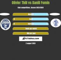 Olivier Thill vs Daniil Fomin h2h player stats