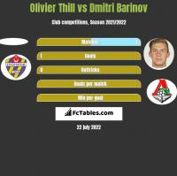 Olivier Thill vs Dmitri Barinov h2h player stats