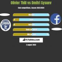 Olivier Thill vs Dmitri Sysuev h2h player stats