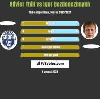 Olivier Thill vs Igor Bezdenezhnykh h2h player stats