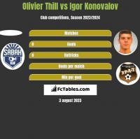 Olivier Thill vs Igor Konovalov h2h player stats